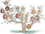 Complex Family Tree